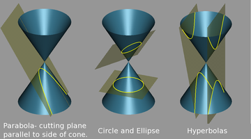 https://upload.wikimedia.org/wikipedia/commons/thumb/4/48/Conic_sections_2.png/360px-Conic_sections_2.png