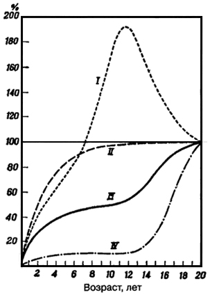 Рис. VI. 10. Кривые роста различных тканей и органов, иллюстрирующие четыре основных типа роста По оси ординат достигнутая величина признака выражена в процентах к общему приросту от рождения до зрелости (20 лет); величина признака в 20-летнем возрасте соответствует 100% I - лимфоидный тип: тимус, лимфатические узлы, лимфатические массы кишечника; II - мозговой и головной тип: мозг и его части, твердая мозговая оболочка, спинной мозг, глаз, размеры головы; III - общий тип: тотальные размеры тела, органы дыхания и пищеварения, почки, аорта и легочная артерия, мышечная система, объем крови; IV - репродуктивный тип: яички, придаток, предстательная железа, семенные пузырьки, яичники, фаллопиевы трубы