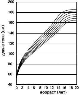 """Рис. VI. 19. Процентильные кривые длины тела французских мальчиков. Представлены 3-й, 10-й, 25-й, 50-й, 75-й, 90-й и 97-й процентили Рис. VI. 3. """"Пульсы"""" и """"стазисы"""" ростового процесса на основании еженедельных измерений длины голени у 8-летнего мальчика"""
