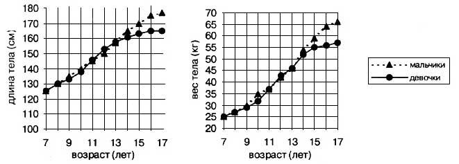 Рис. VI. 9. Ростовые кривые длины и веса тела московских мальчиков и девочек (по результатам измерений 1996-1999 гг.)