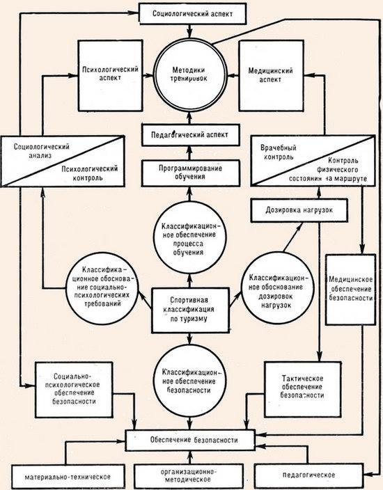 Системный анализ структуры обеспечения безопасности участников туристских походов на классификационной основе