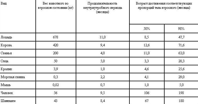 Таблица VI. 4. Некоторые характеристики процессов роста у представителей различных видов млекопитающих (самки)